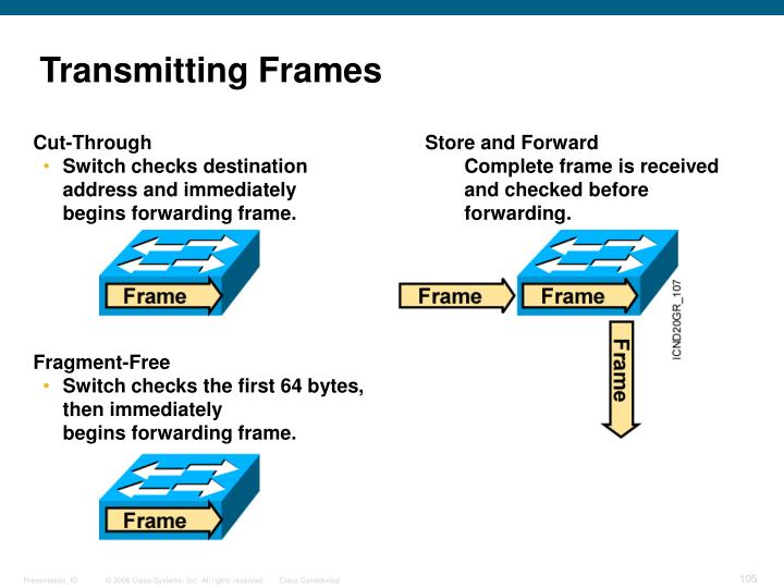 Transmitting Frames