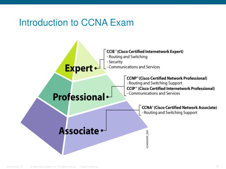 Introduction to CCNA Exam