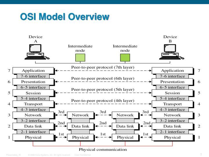 OSI Model Overview