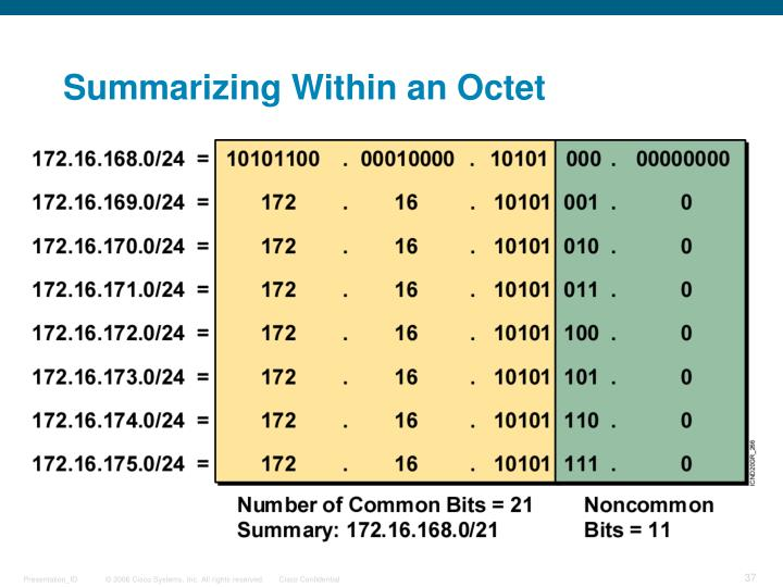 Summarizing Within an Octet