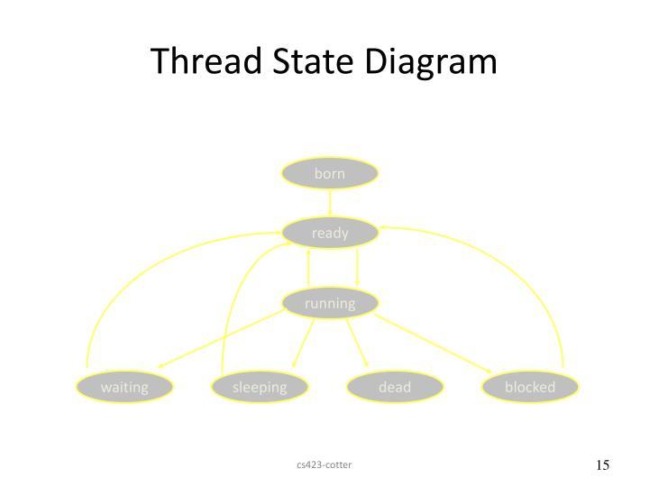 Thread State Diagram