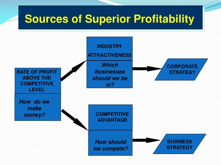 Sources of Superior Profitability