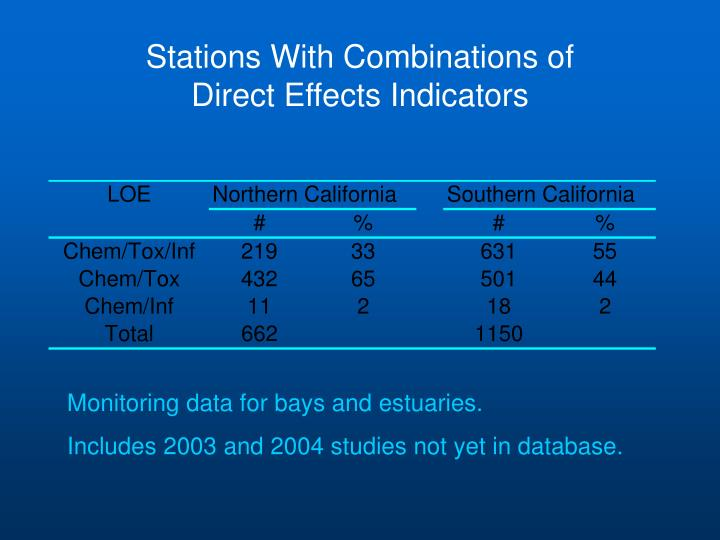 Stations With Combinations of