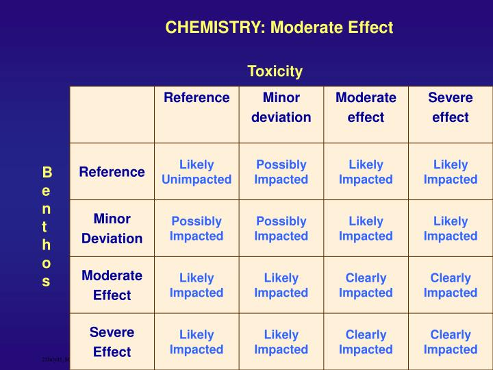 CHEMISTRY: Moderate Effect