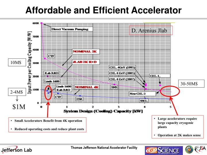 Affordable and Efficient Accelerator