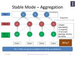 stable mode aggregation