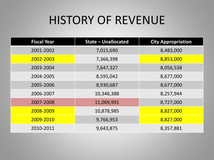 HISTORY OF REVENUE