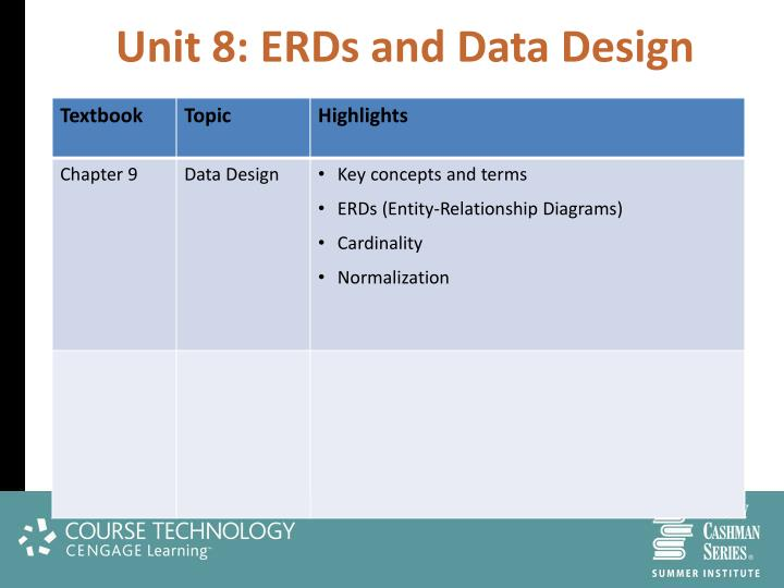 Unit 8: ERDs and Data Design