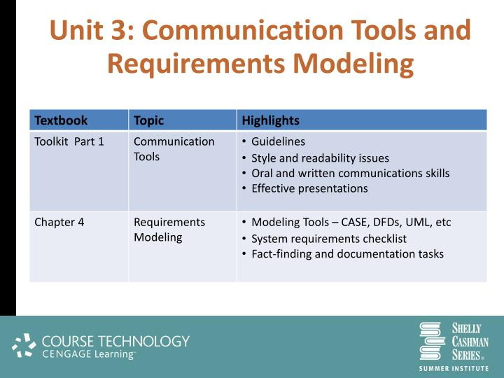 Unit 3: Communication Tools and Requirements Modeling