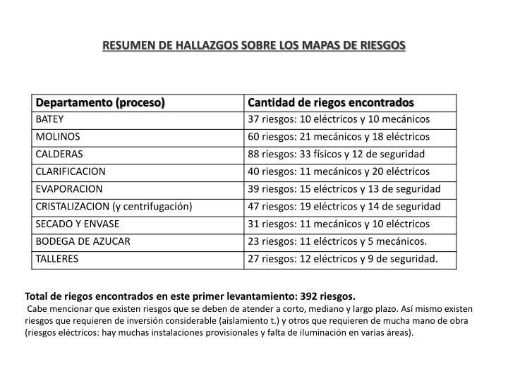 RESUMEN DE HALLAZGOS SOBRE LOS MAPAS DE RIESGOS