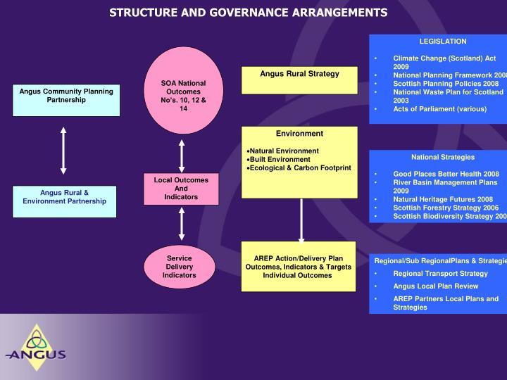 STRUCTURE AND GOVERNANCE ARRANGEMENTS