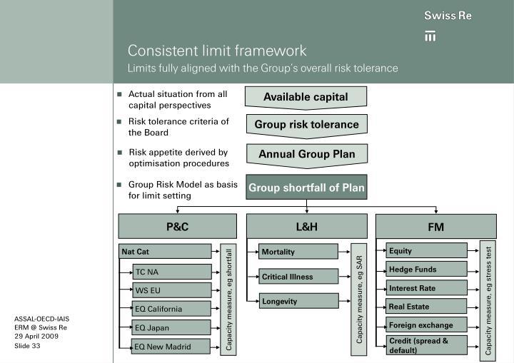 Consistent limit framework
