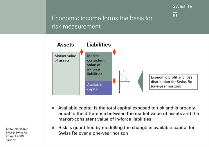 Economic income forms the basis for risk measurement