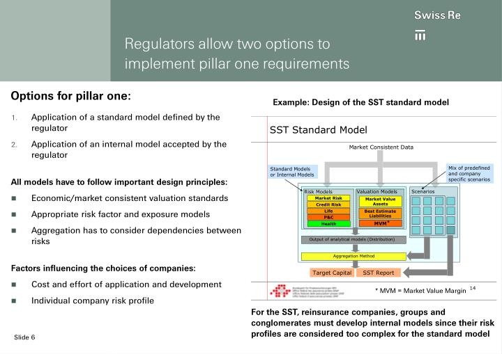 Regulators allow two options to implement pillar one requirements