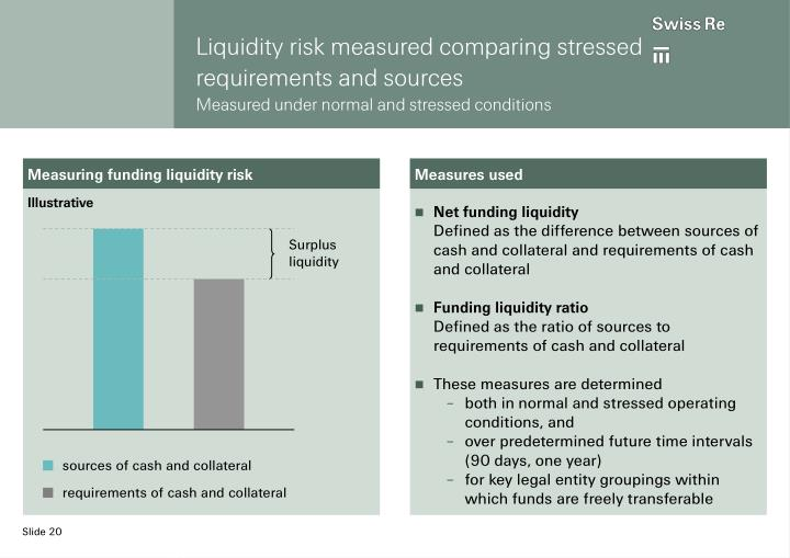 Liquidity risk measured comparing stressed requirements and sources