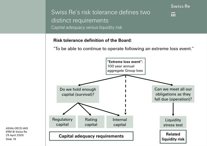 Swiss Re's risk tolerance defines two distinct requirements