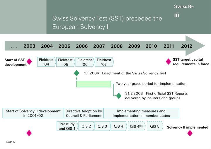 Swiss Solvency Test (SST) preceded the European Solvency II