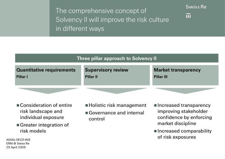 The comprehensive concept of Solvency II will improve the risk culture in different ways