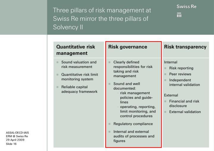 Three pillars of risk management at Swiss Re mirror the three pillars of Solvency II