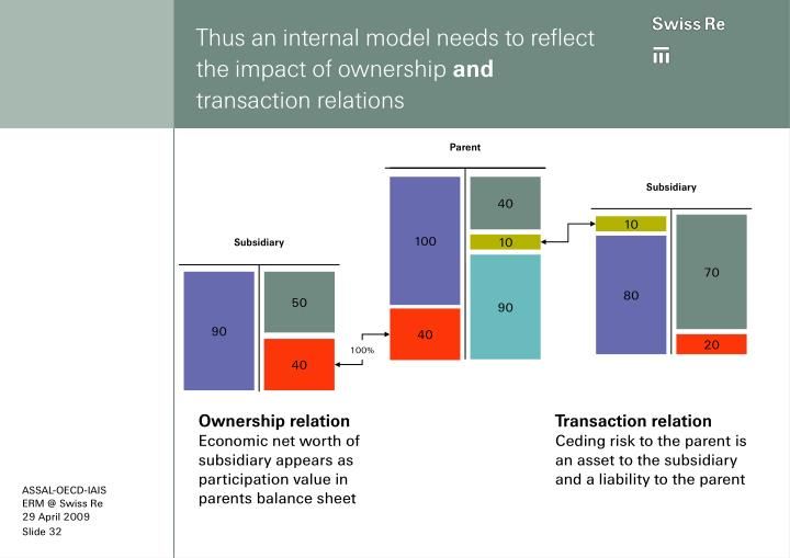 Thus an internal model needs to reflect the impact of ownership