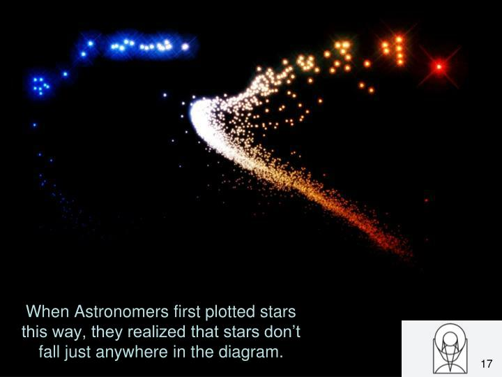 When Astronomers first plotted stars this way, they realized that stars don't fall just anywhere in the diagram.