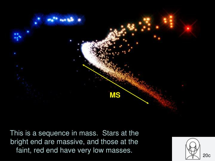 This is a sequence in mass.  Stars at the bright end are massive, and those at the faint, red end have very low masses.