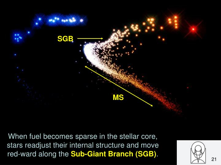 When fuel becomes sparse in the stellar core, stars readjust their internal structure and move red-ward along the