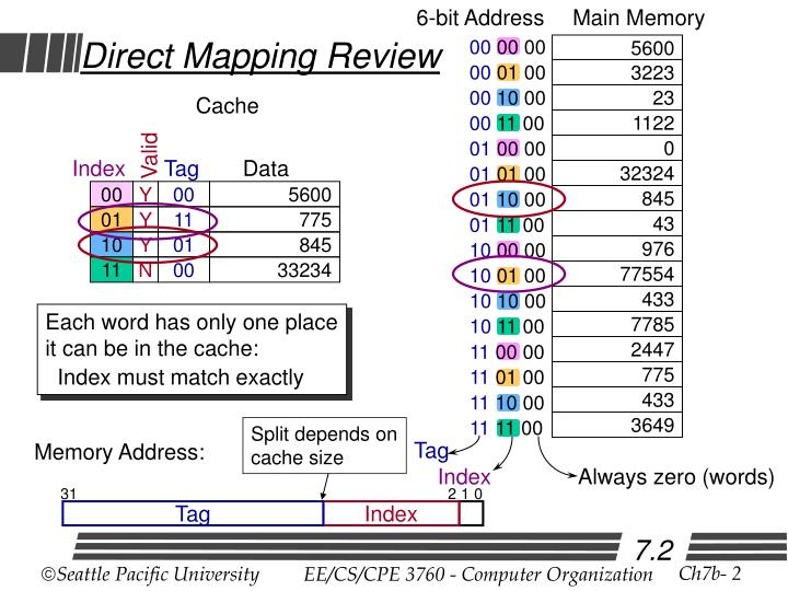 Direct mapping review