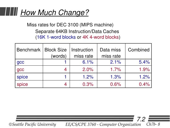 Benchmark	Block Size	Instruction	Data miss	Combined