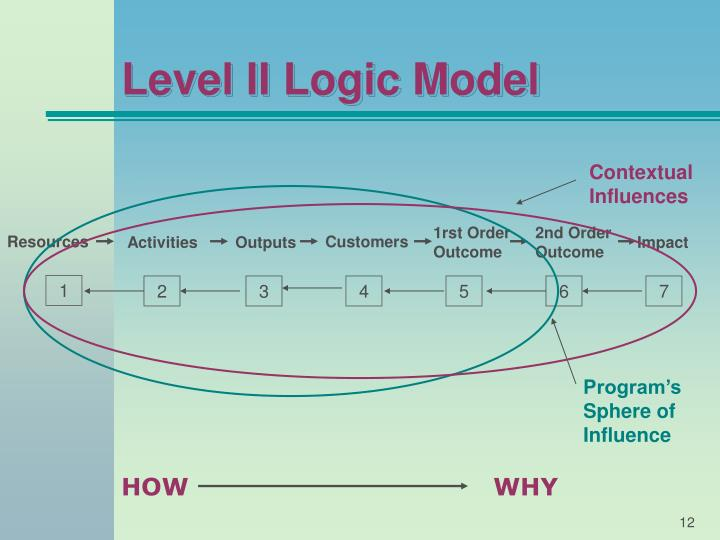 Level II Logic Model