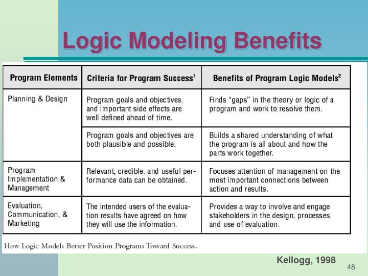 Logic Modeling Benefits