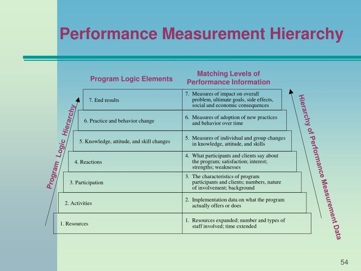 Hierarchy of Performance Measurement Data