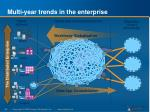 multi year trends in the enterprise