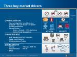 three key market drivers