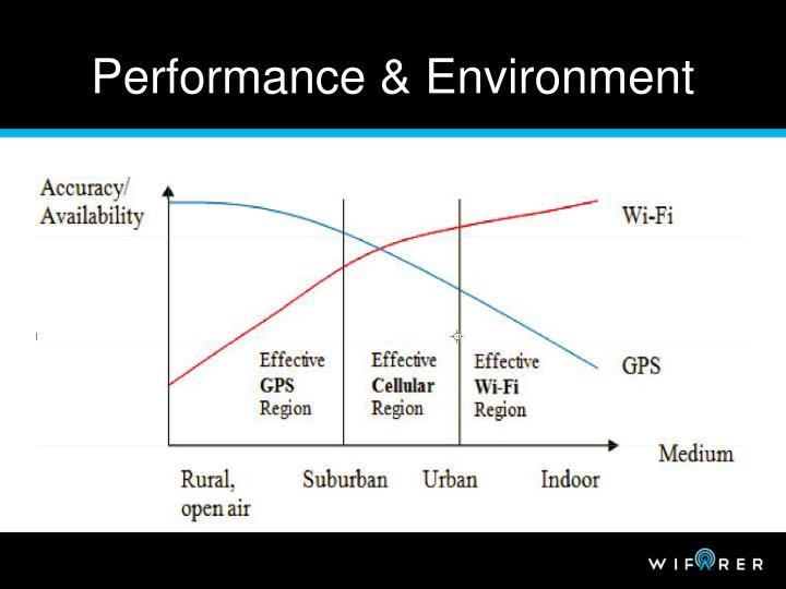 Performance & Environment
