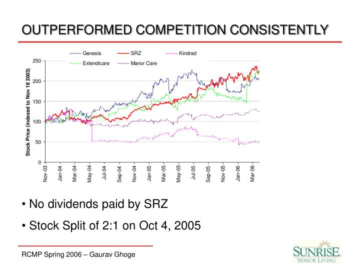 OUTPERFORMED COMPETITION CONSISTENTLY