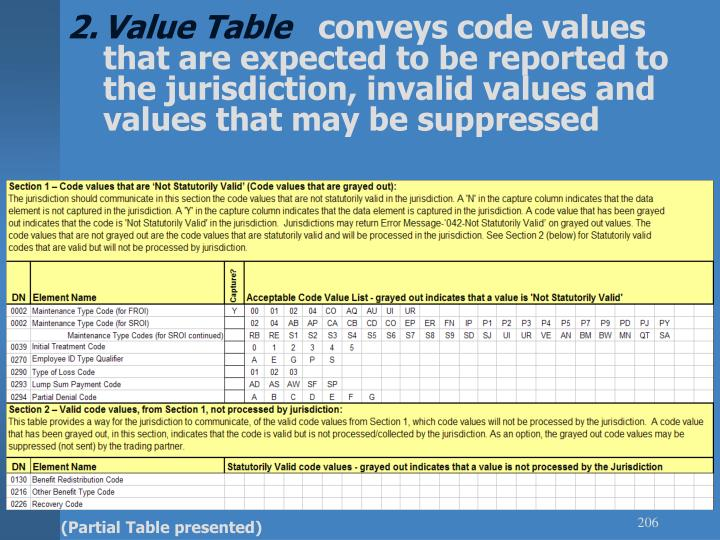 Value Table