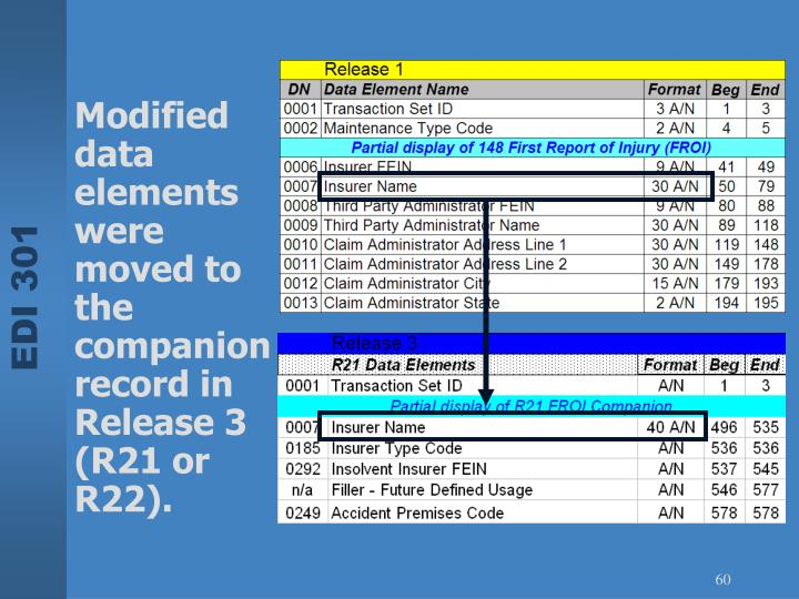 Modified data elements were moved to the companion record in Release 3  (R21 or R22).