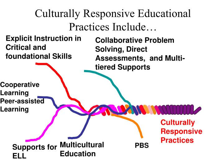 Culturally Responsive Educational Practices Include…