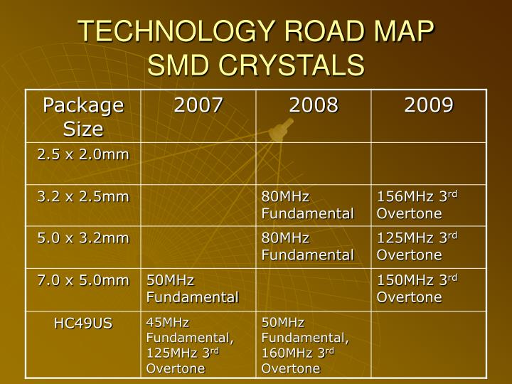 technology road map smd crystals n.