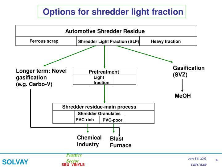 Options for shredder light fraction