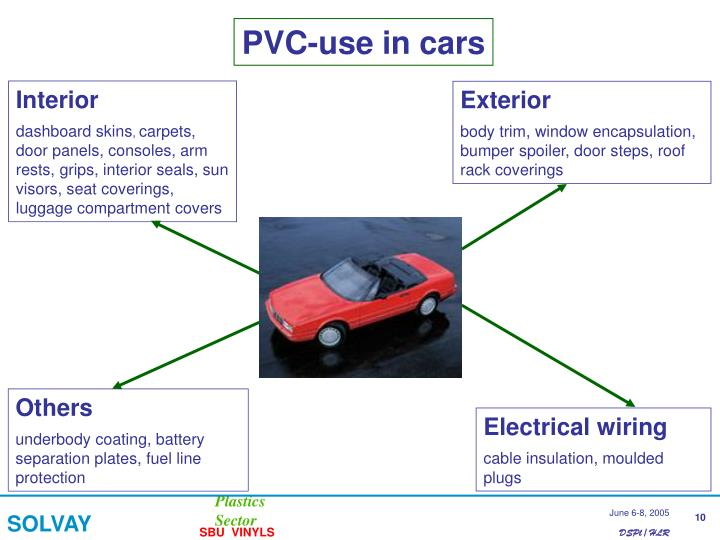 PVC-use in cars