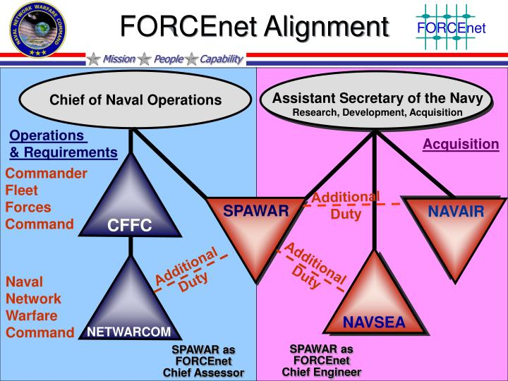 FORCEnet Alignment