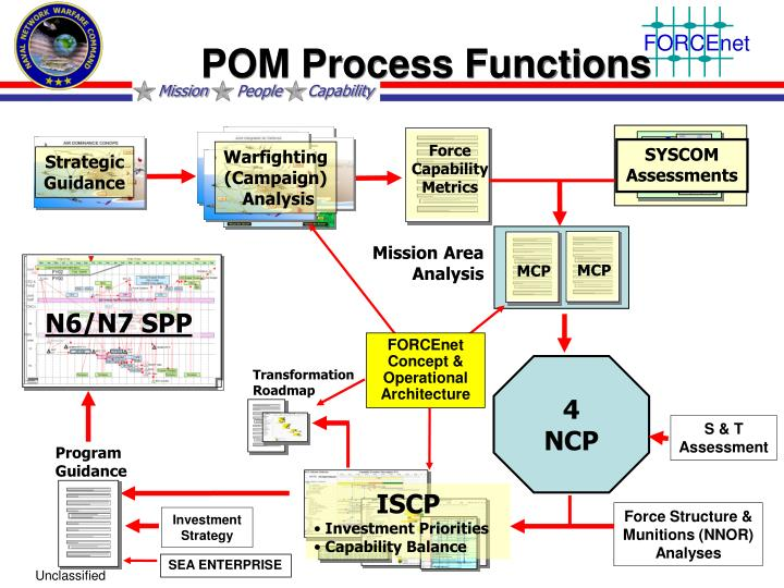 POM Process Functions