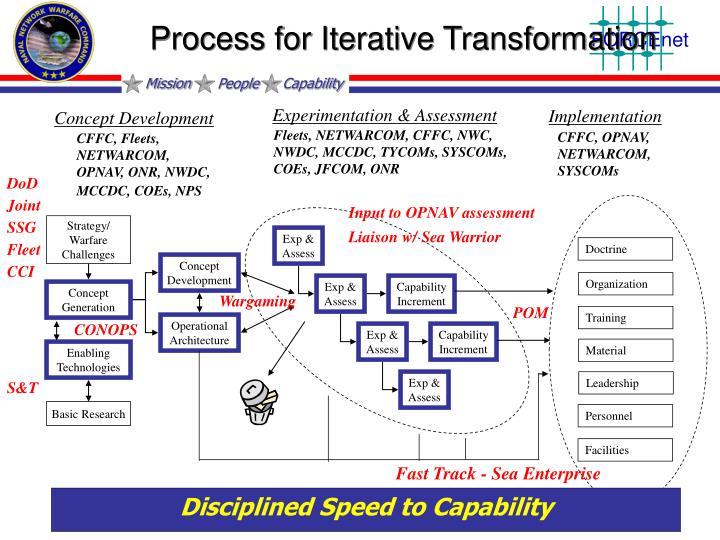 Process for Iterative Transformation