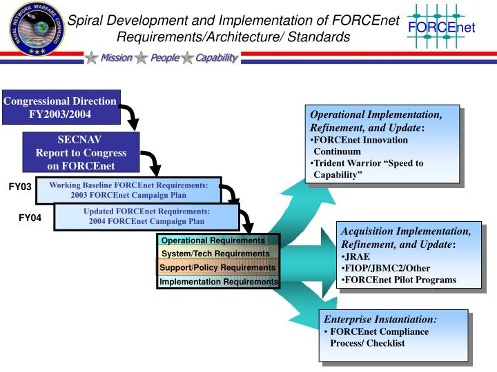 Spiral Development and Implementation of FORCEnet Requirements/Architecture/ Standards