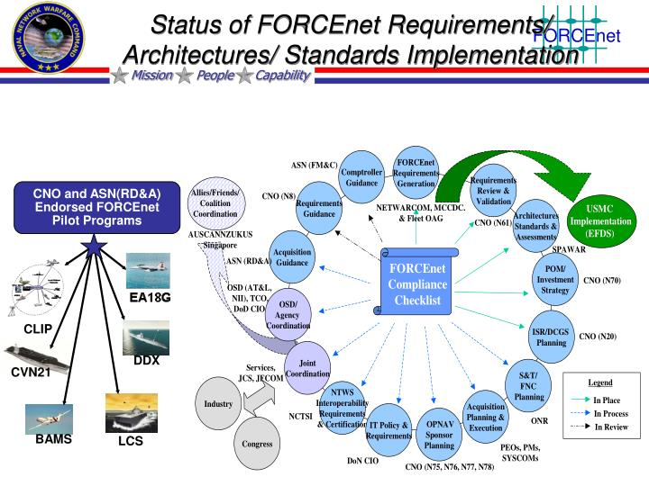 Status of FORCEnet Requirements/ Architectures/ Standards Implementation
