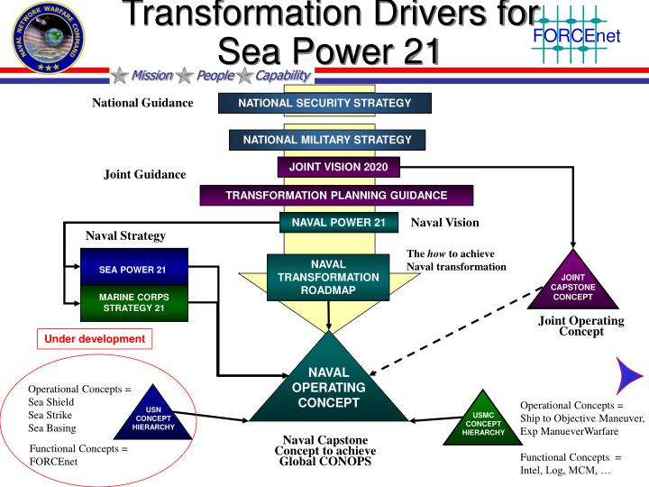 Transformation Drivers for