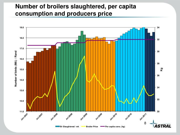 Number of broilers slaughtered, per capita consumption and producers price