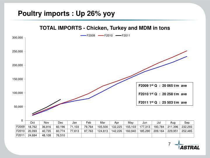 Poultry imports : Up 26% yoy